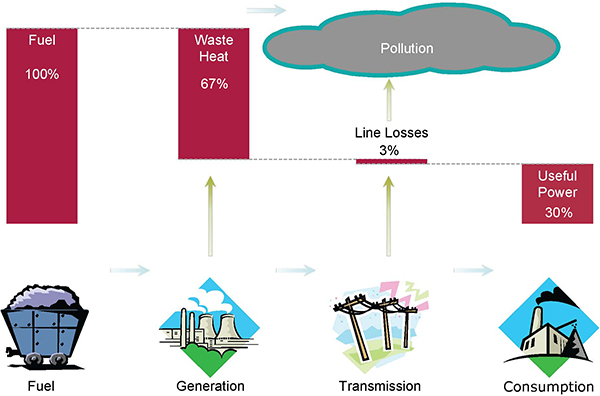 Diagram of Conventional electric generation