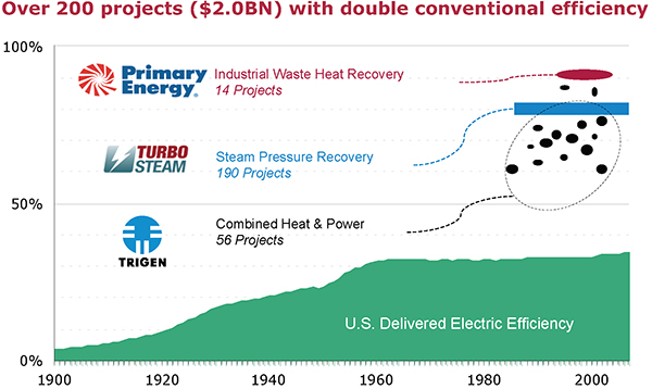 Principals of Recycled Energy Development, Sean and Tom Casten, have  projects in several companies have delivered $2 billion worth of projects that far exceed typical power plant efficiency. But these projects are at a disadvantage when regulations mean they cant compete head-to-head with utility-built power plants.